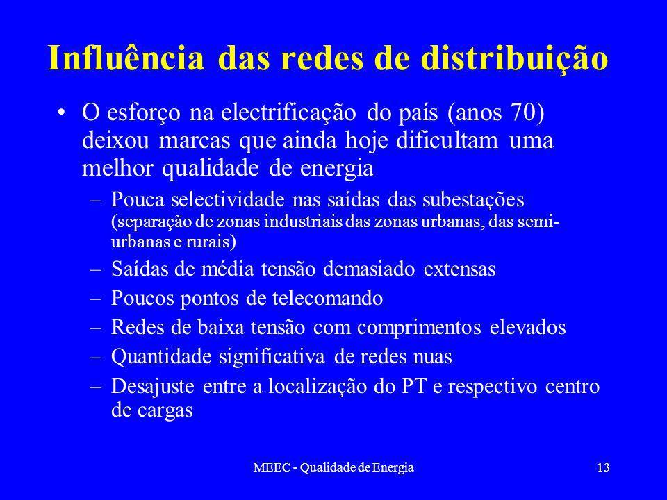 Influência das redes de distribuição