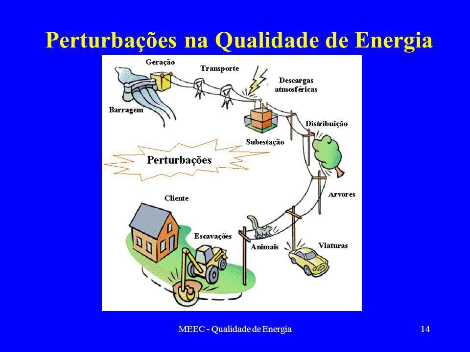 Perturbações na Qualidade de Energia