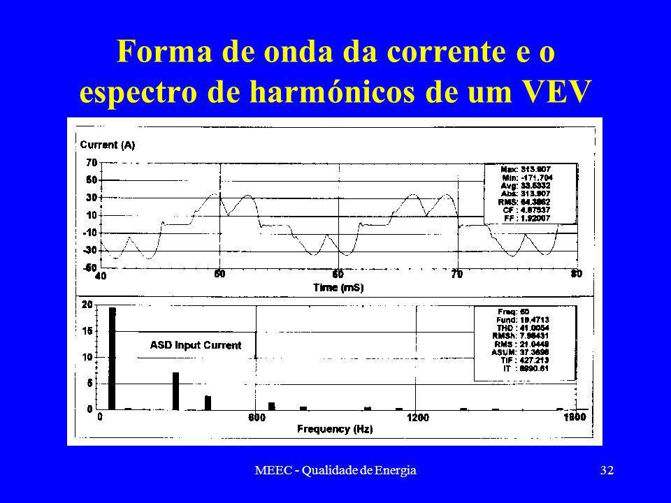 Forma de onda da corrente e o espectro de harmónicos de um VEV