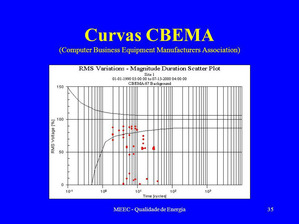 Curvas CBEMA (Computer Business Equipment Manufacturers Association)