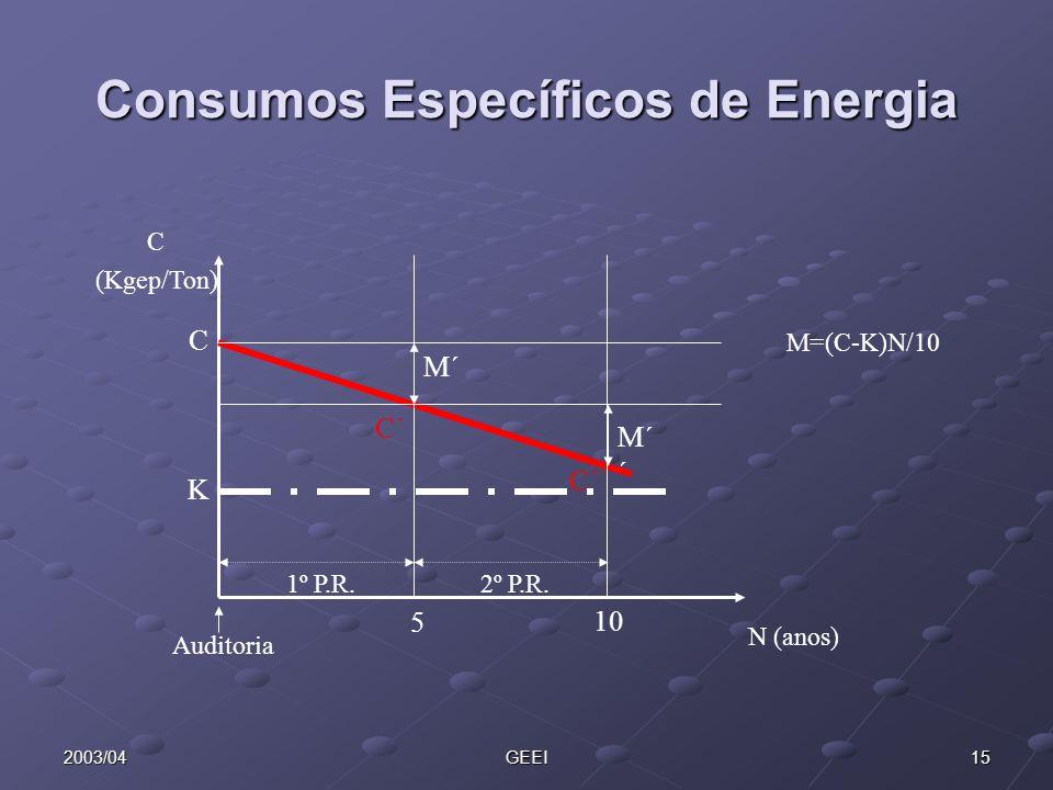 Consumos Específicos de Energia