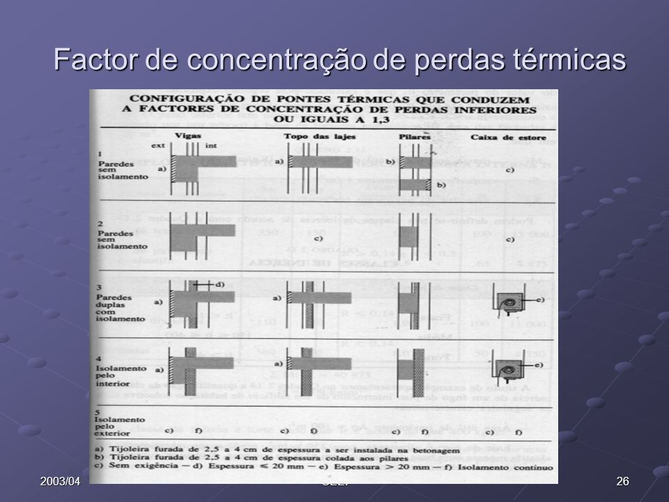Factor de concentração de perdas térmicas
