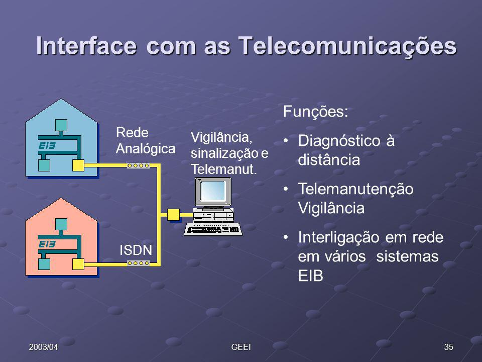Interface com as Telecomunicações