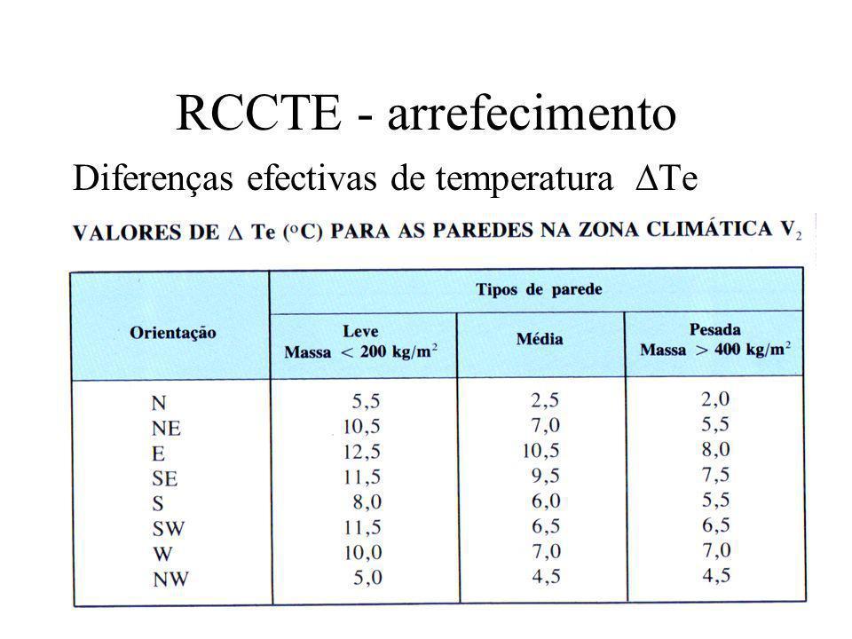 RCCTE - arrefecimento Diferenças efectivas de temperatura Te