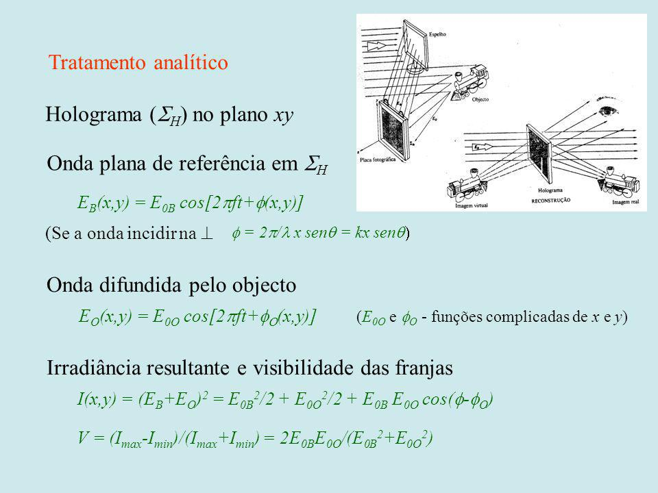 Holograma (SH) no plano xy