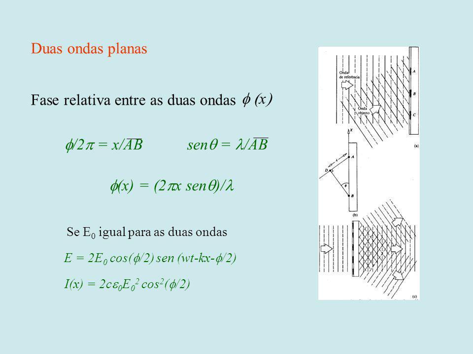 Fase relativa entre as duas ondas f (x)