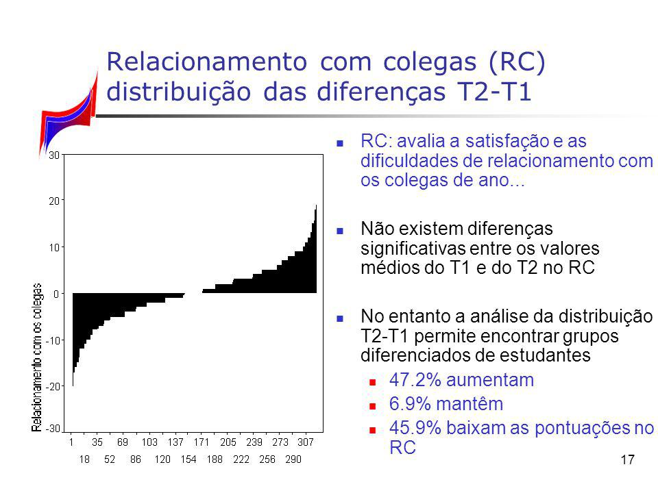 Relacionamento com colegas (RC) distribuição das diferenças T2‑T1
