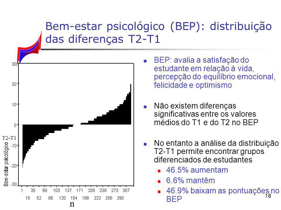 Bem-estar psicológico (BEP): distribuição das diferenças T2‑T1