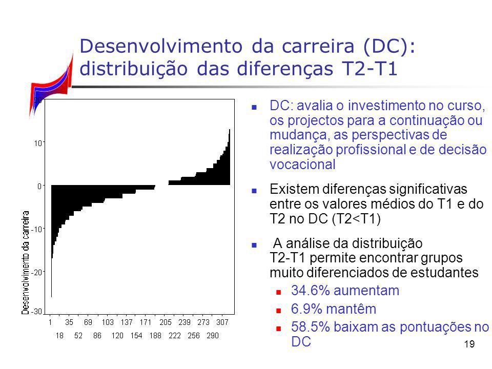 Desenvolvimento da carreira (DC): distribuição das diferenças T2‑T1