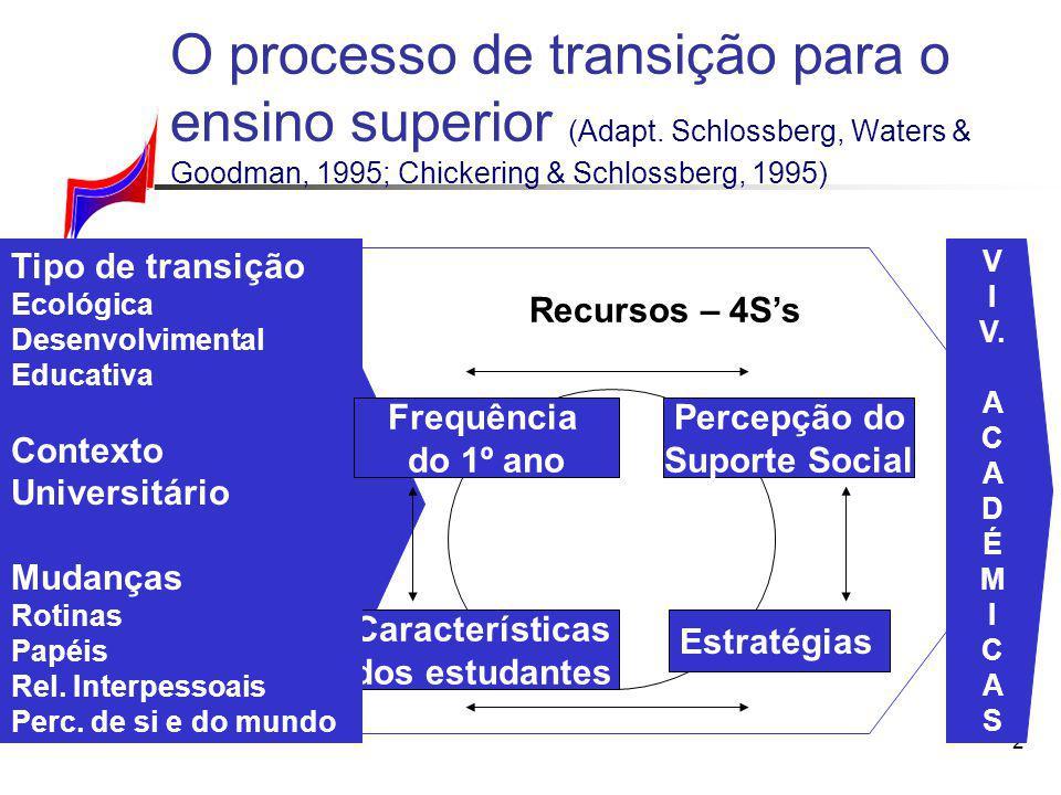 Percepção do Suporte Social Características dos estudantes
