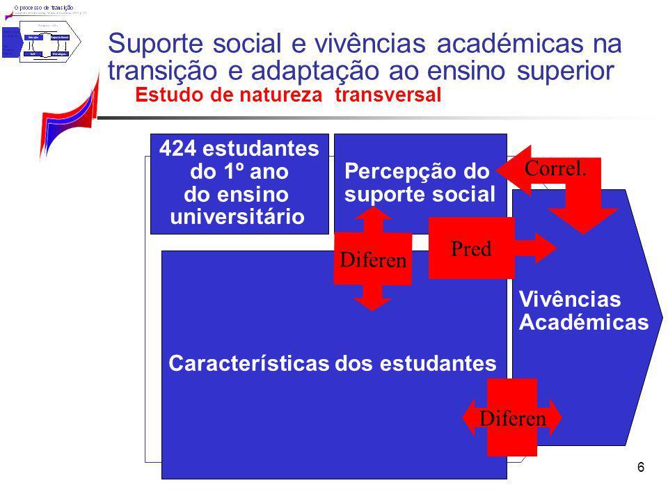 Suporte social e vivências académicas na transição e adaptação ao ensino superior