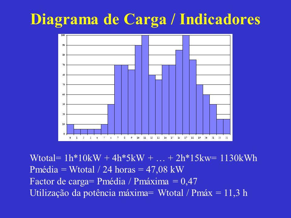 Diagrama de Carga / Indicadores