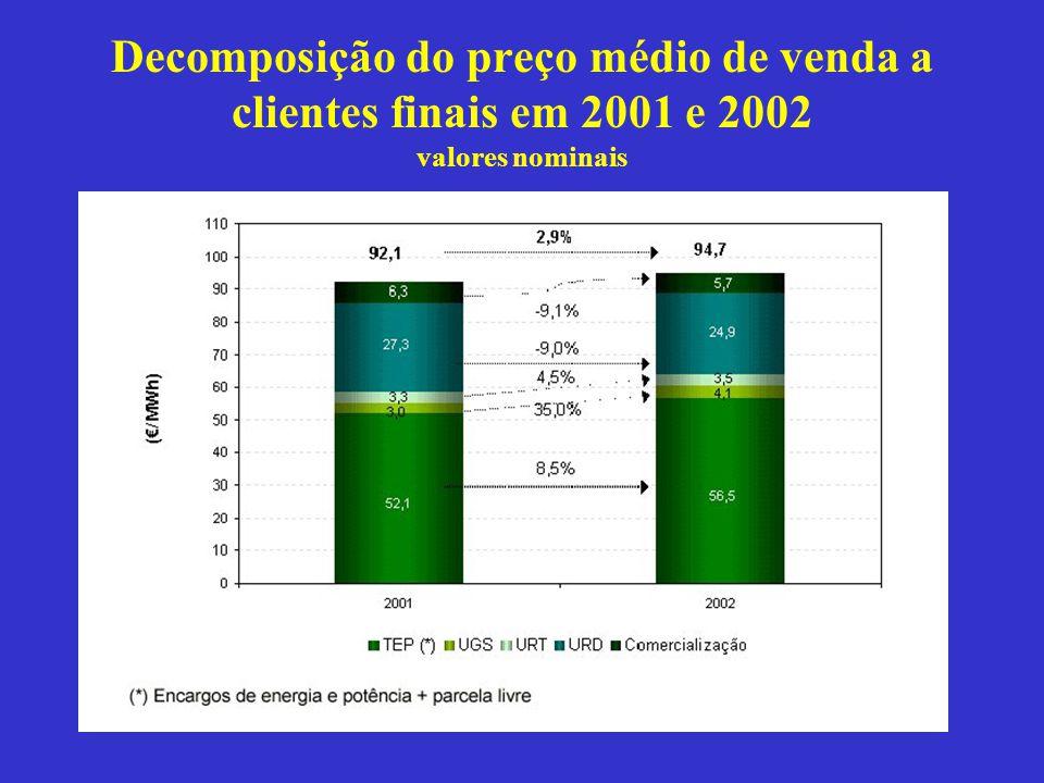 Decomposição do preço médio de venda a clientes finais em 2001 e 2002 valores nominais