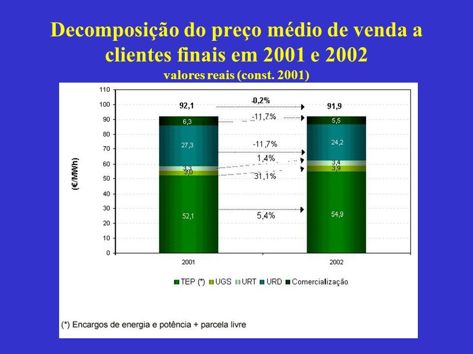 Decomposição do preço médio de venda a clientes finais em 2001 e 2002 valores reais (const. 2001)