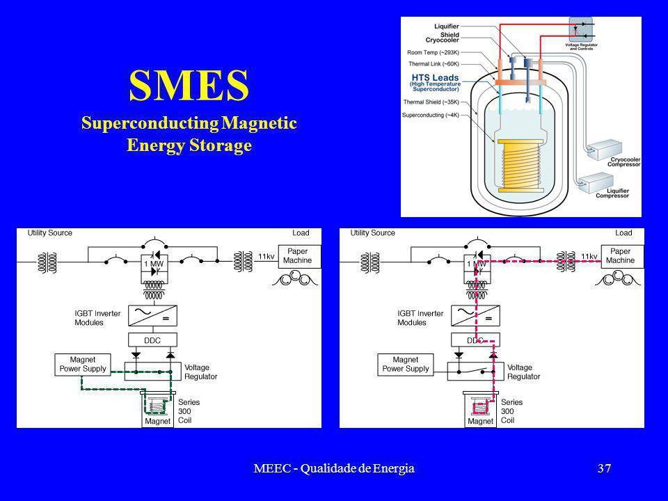 SMES Superconducting Magnetic Energy Storage
