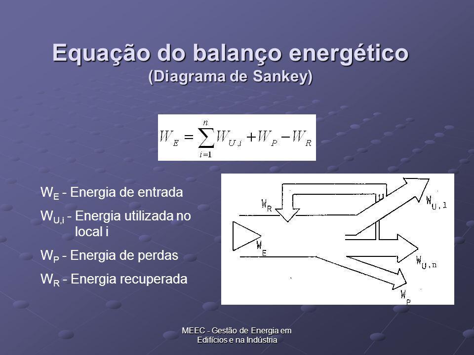 Equação do balanço energético (Diagrama de Sankey)