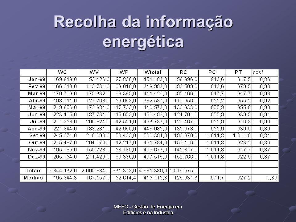 Recolha da informação energética