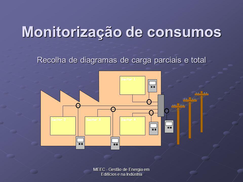 Recolha de diagramas de carga parciais e total