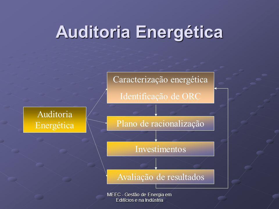 Auditoria Energética Caracterização energética Identificação de ORC