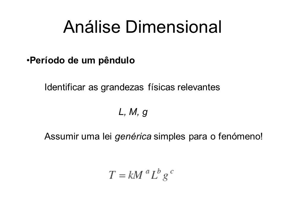 Análise Dimensional Período de um pêndulo