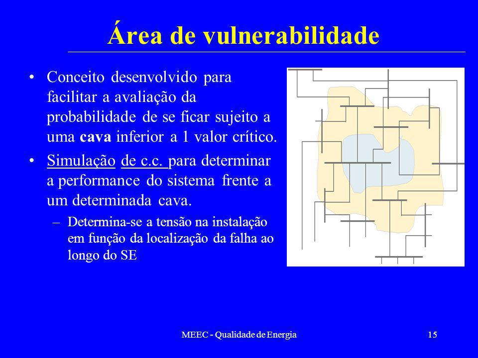 Área de vulnerabilidade