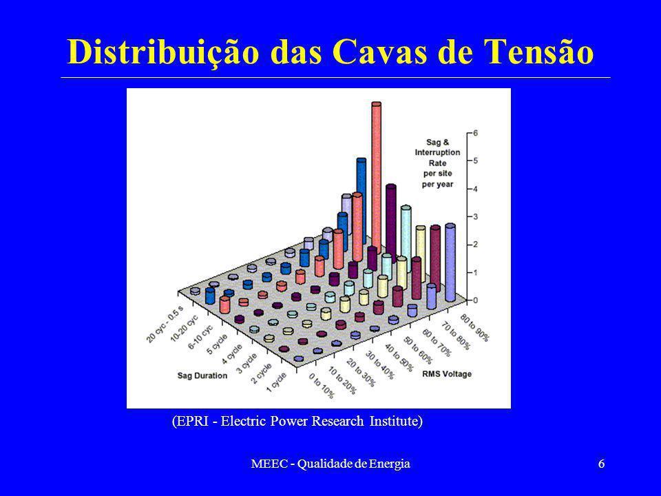 Distribuição das Cavas de Tensão