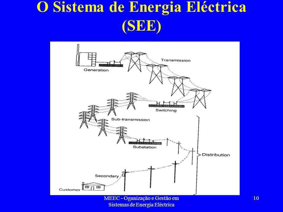 O Sistema de Energia Eléctrica (SEE)