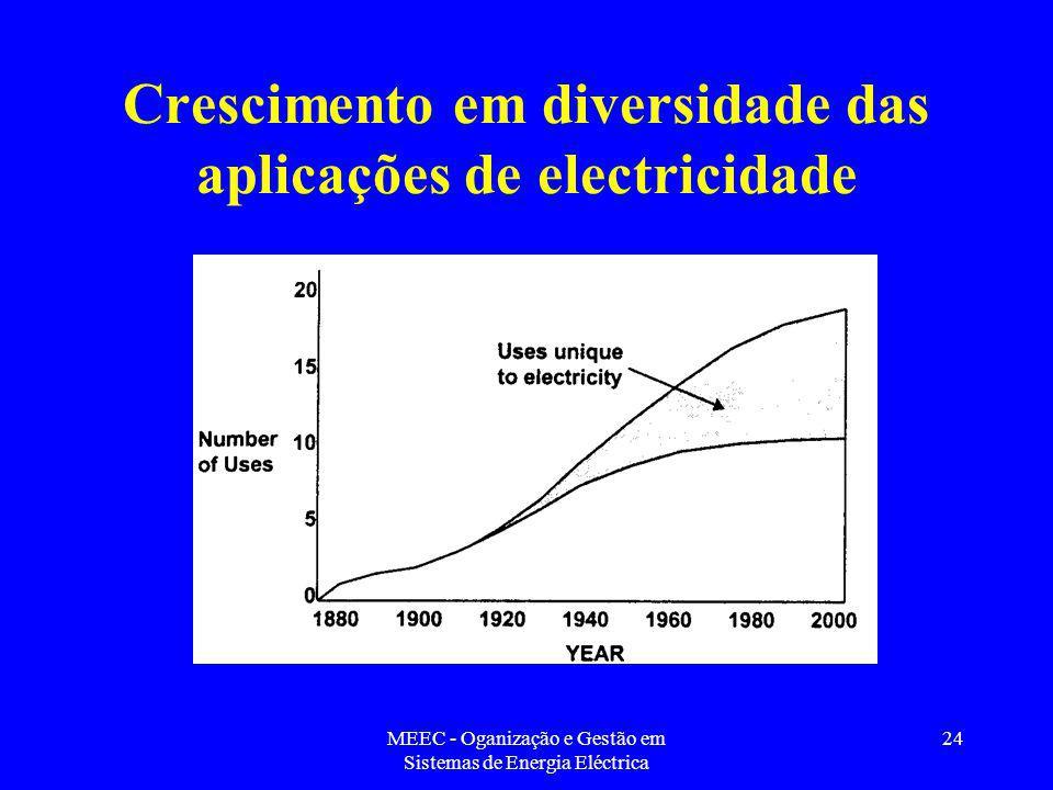 Crescimento em diversidade das aplicações de electricidade