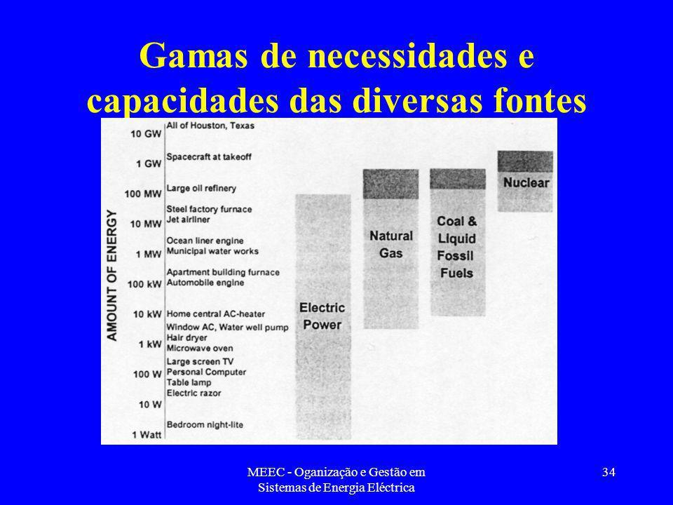 Gamas de necessidades e capacidades das diversas fontes