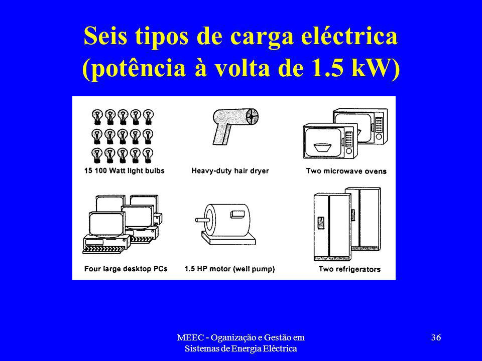 Seis tipos de carga eléctrica (potência à volta de 1.5 kW)