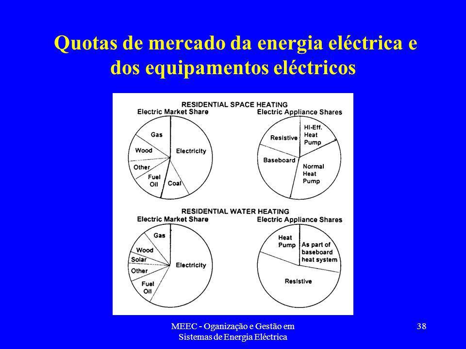 Quotas de mercado da energia eléctrica e dos equipamentos eléctricos