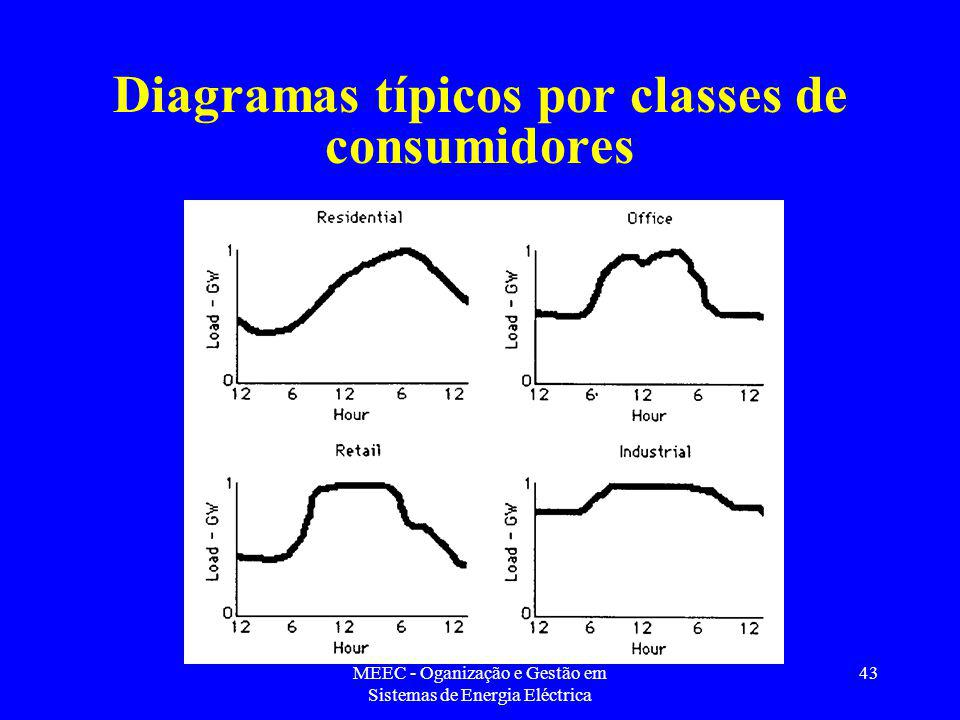 Diagramas típicos por classes de consumidores