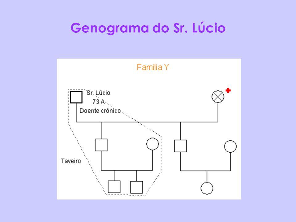 Genograma do Sr. Lúcio