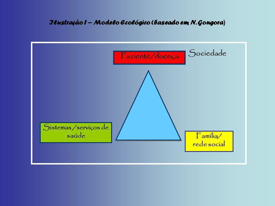 Ilustração 1 – Modelo Ecológico (baseado em N. Gongora)