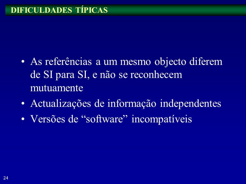 Actualizações de informação independentes