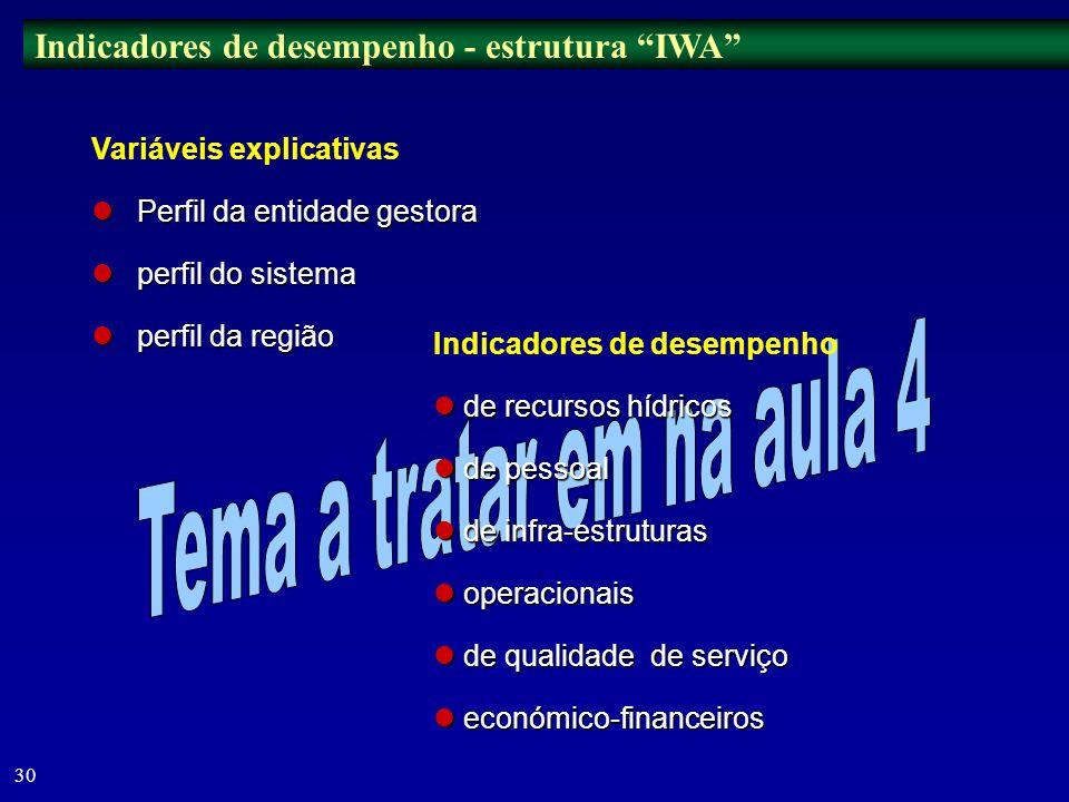 Tema a tratar em na aula 4 Indicadores de desempenho - estrutura IWA