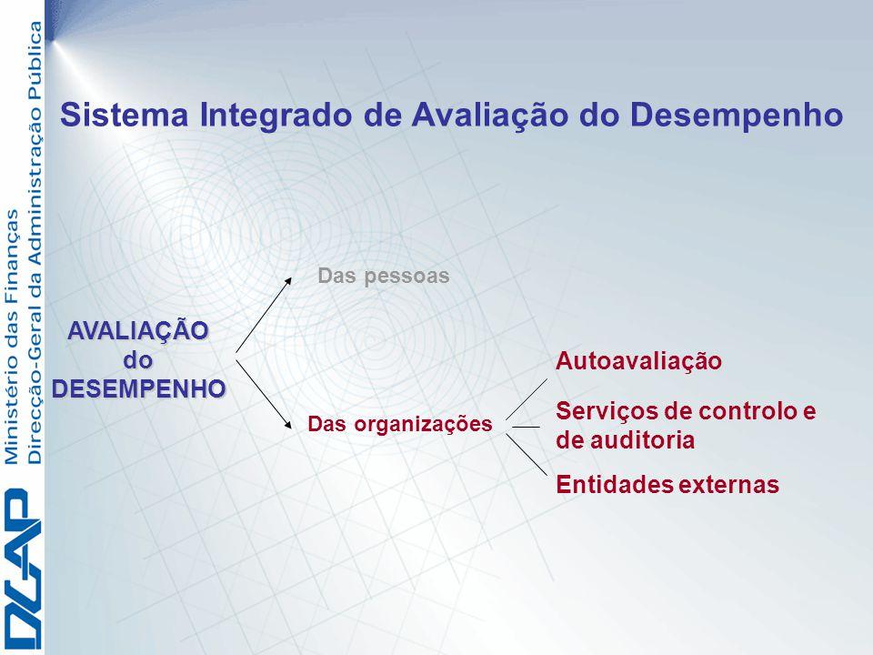 Sistema Integrado de Avaliação do Desempenho
