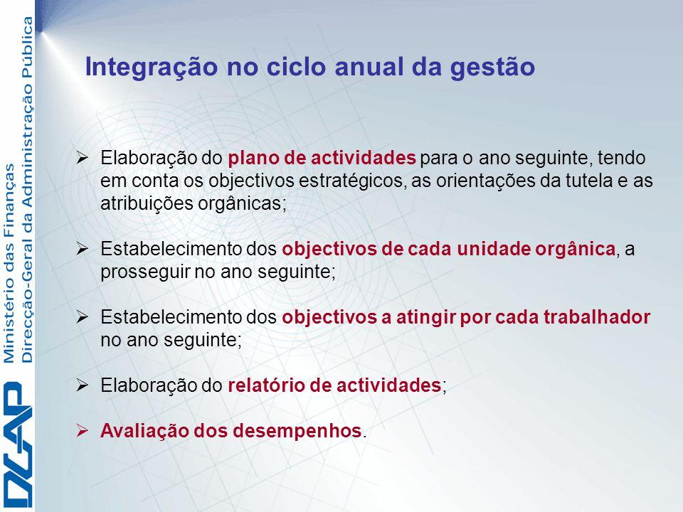 Integração no ciclo anual da gestão