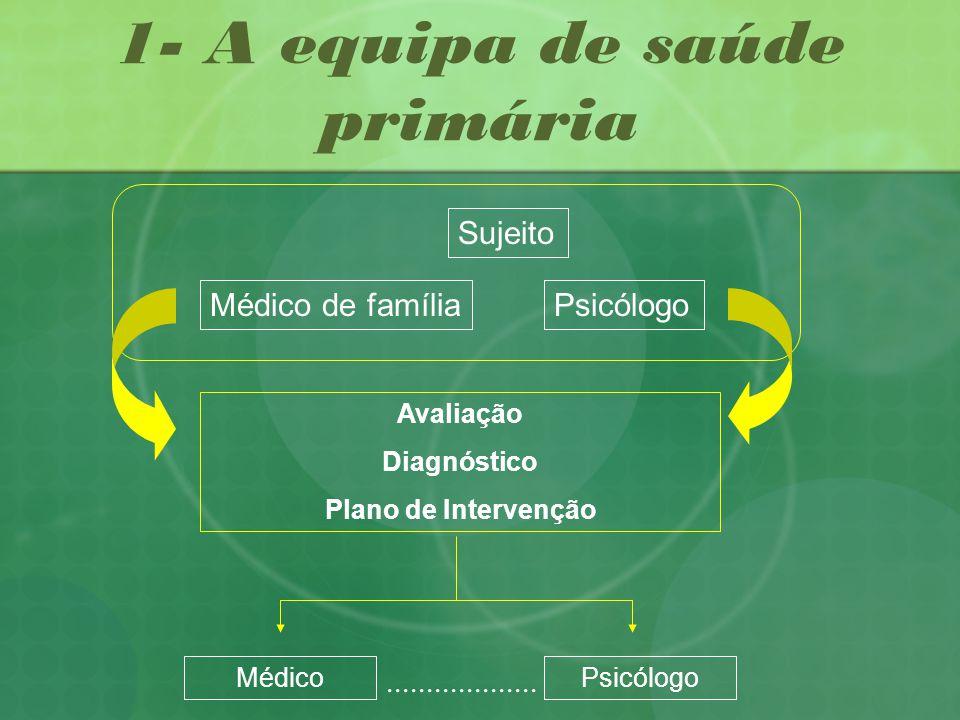 1- A equipa de saúde primária