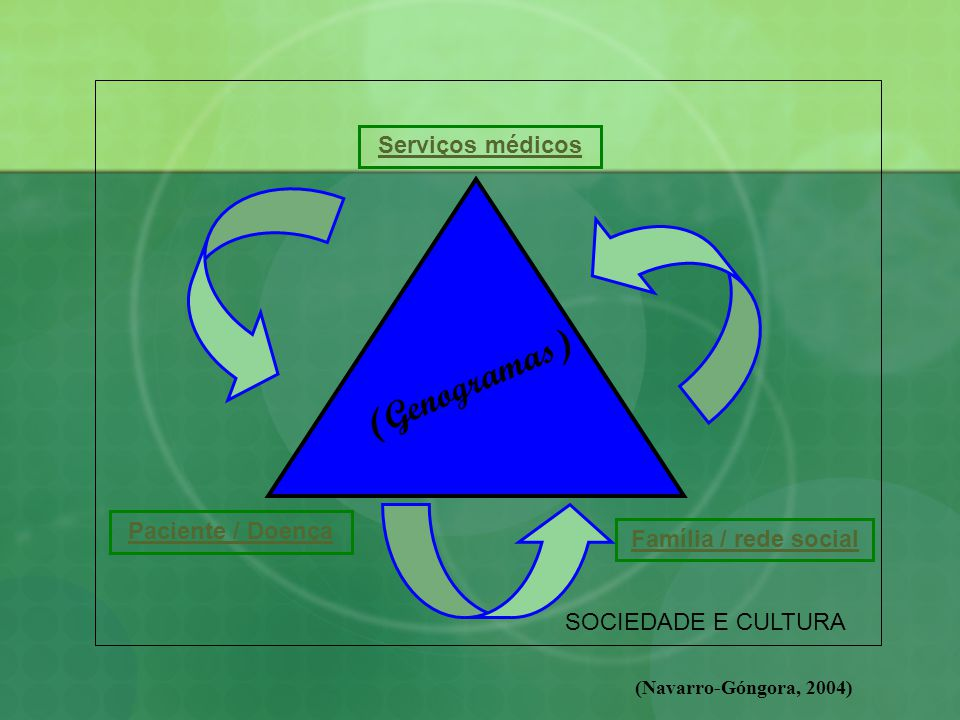(Genogramas) Serviços médicos Paciente / Doença Família / rede social