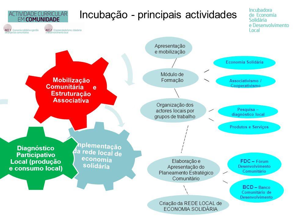 Incubação - principais actividades