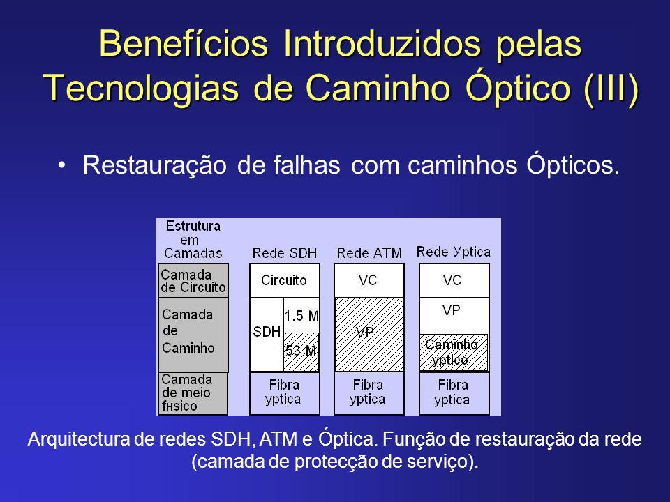 Benefícios Introduzidos pelas Tecnologias de Caminho Óptico (III)