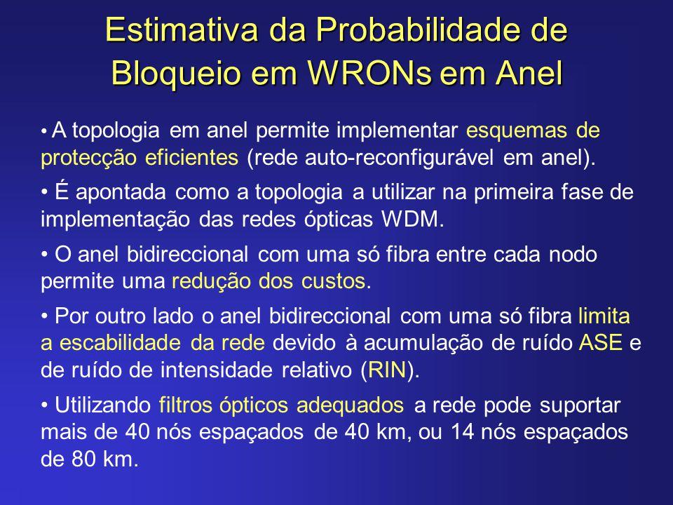 Estimativa da Probabilidade de Bloqueio em WRONs em Anel
