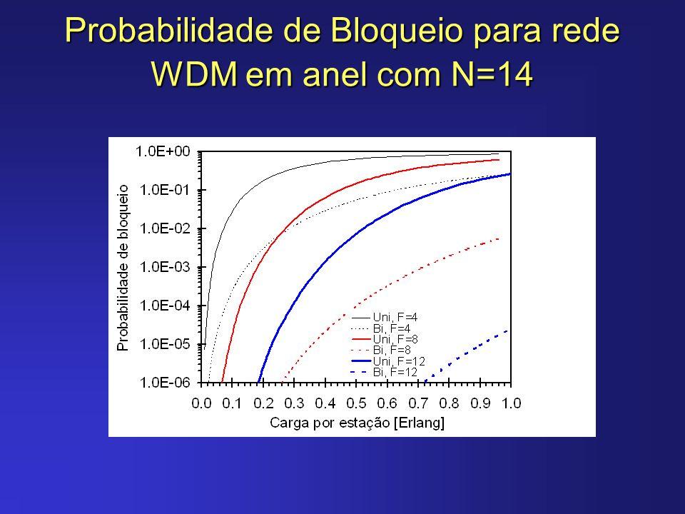 Probabilidade de Bloqueio para rede WDM em anel com N=14