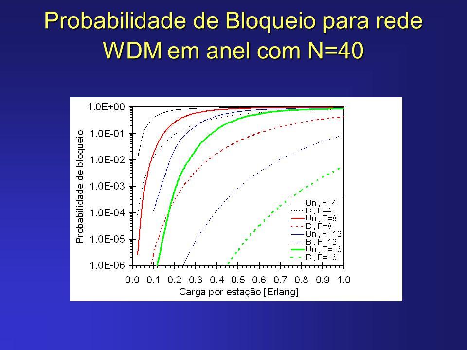 Probabilidade de Bloqueio para rede WDM em anel com N=40