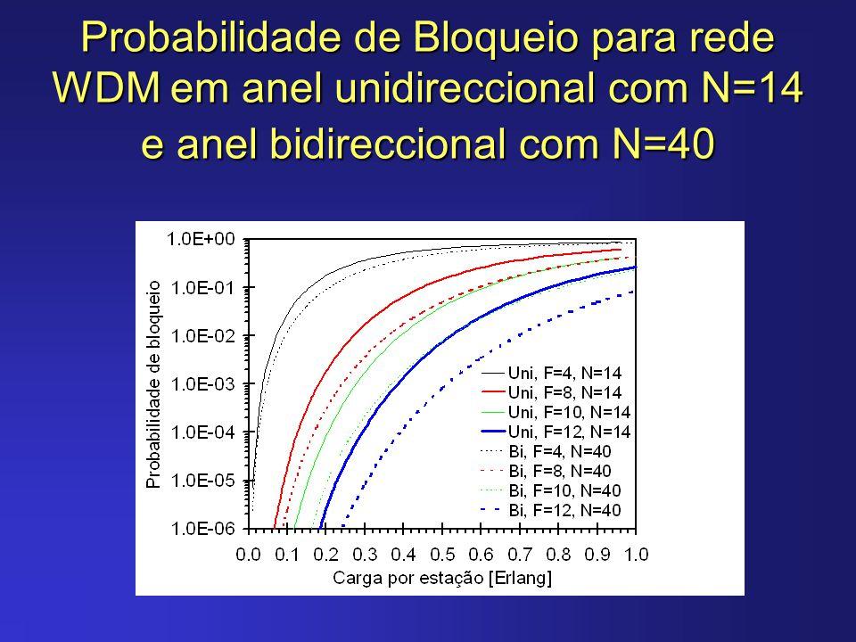 Probabilidade de Bloqueio para rede WDM em anel unidireccional com N=14 e anel bidireccional com N=40