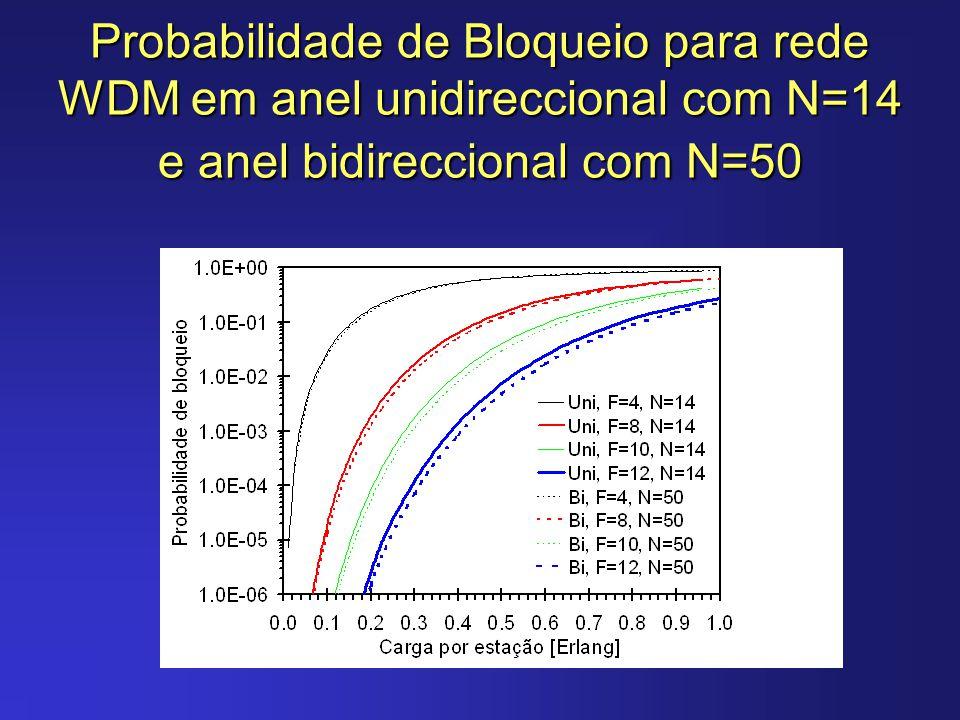 Probabilidade de Bloqueio para rede WDM em anel unidireccional com N=14 e anel bidireccional com N=50