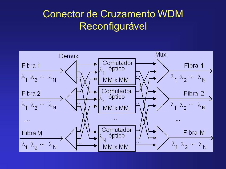 Conector de Cruzamento WDM Reconfigurável