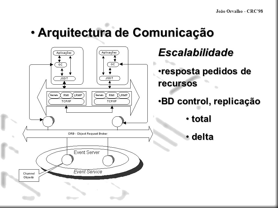 Arquitectura de Comunicação