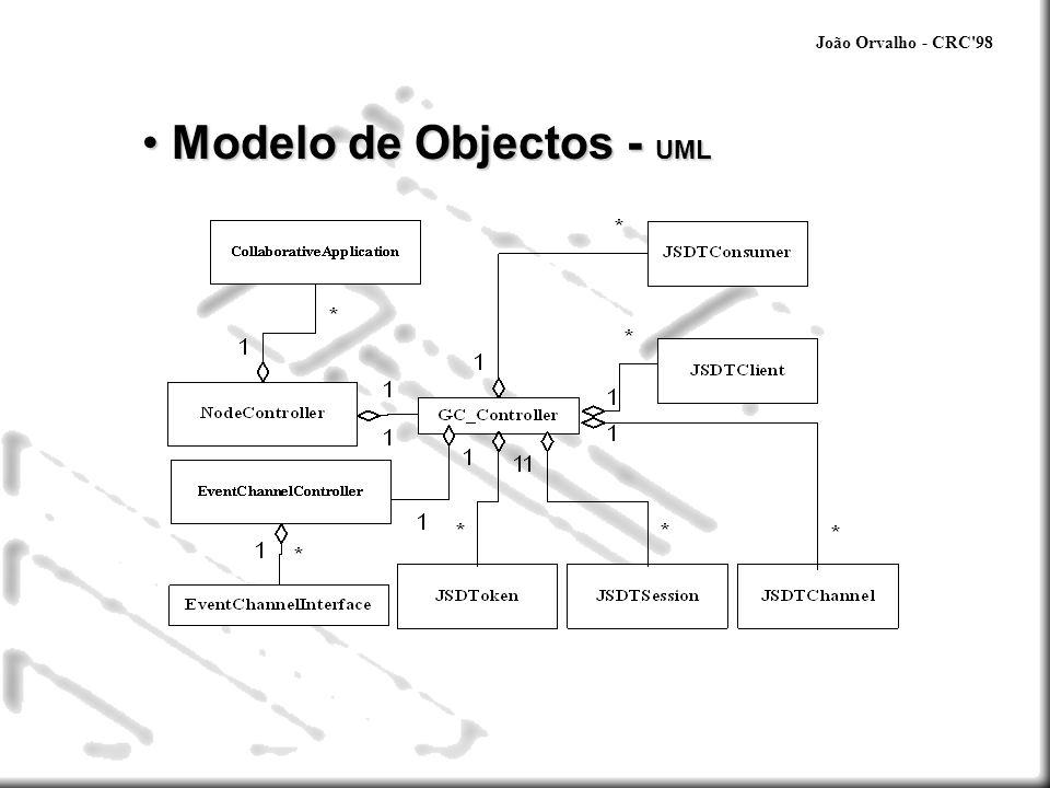 Modelo de Objectos - UML